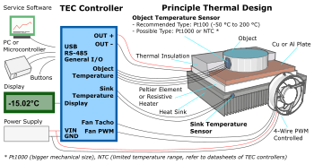 TEC Peltier Element Controller, Heatsink, Fan