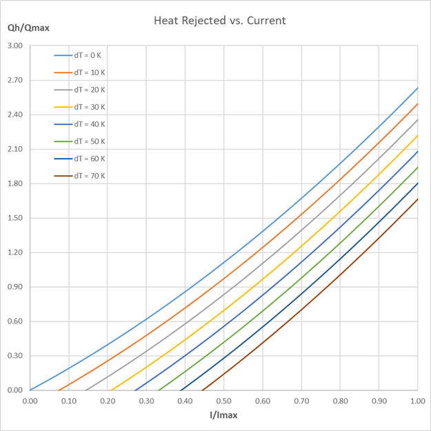 Normalized heat rejection (heat sink) graph for Peltier element