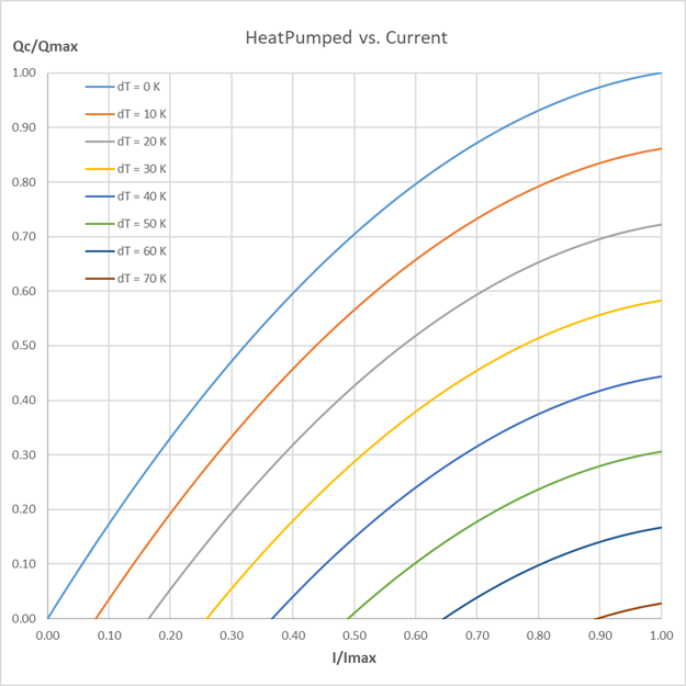 Heat pumped vs Current
