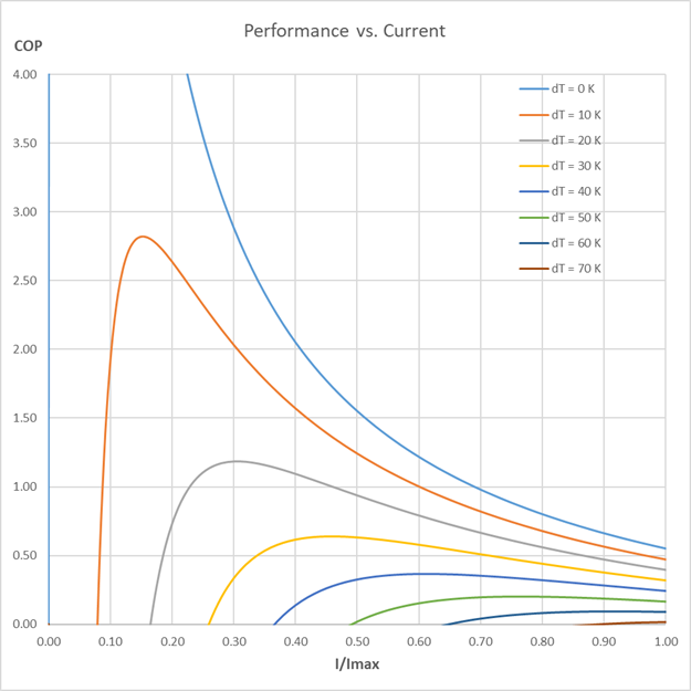 Peltier element efficiency