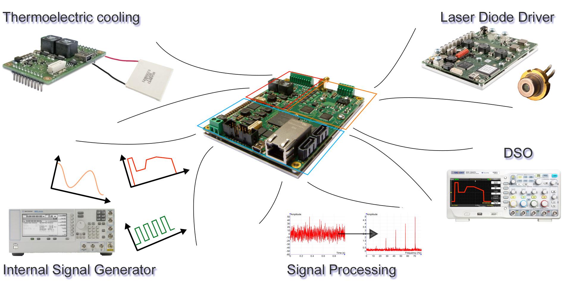 Meerstetter - LTC-1142 Laser & TEC Controller