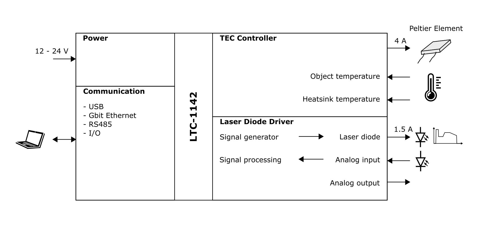Meerstetter Ltc 1142 Laser Tec Controller Diode Driver Circuit 1 Blockdiagram Quantum Cascade