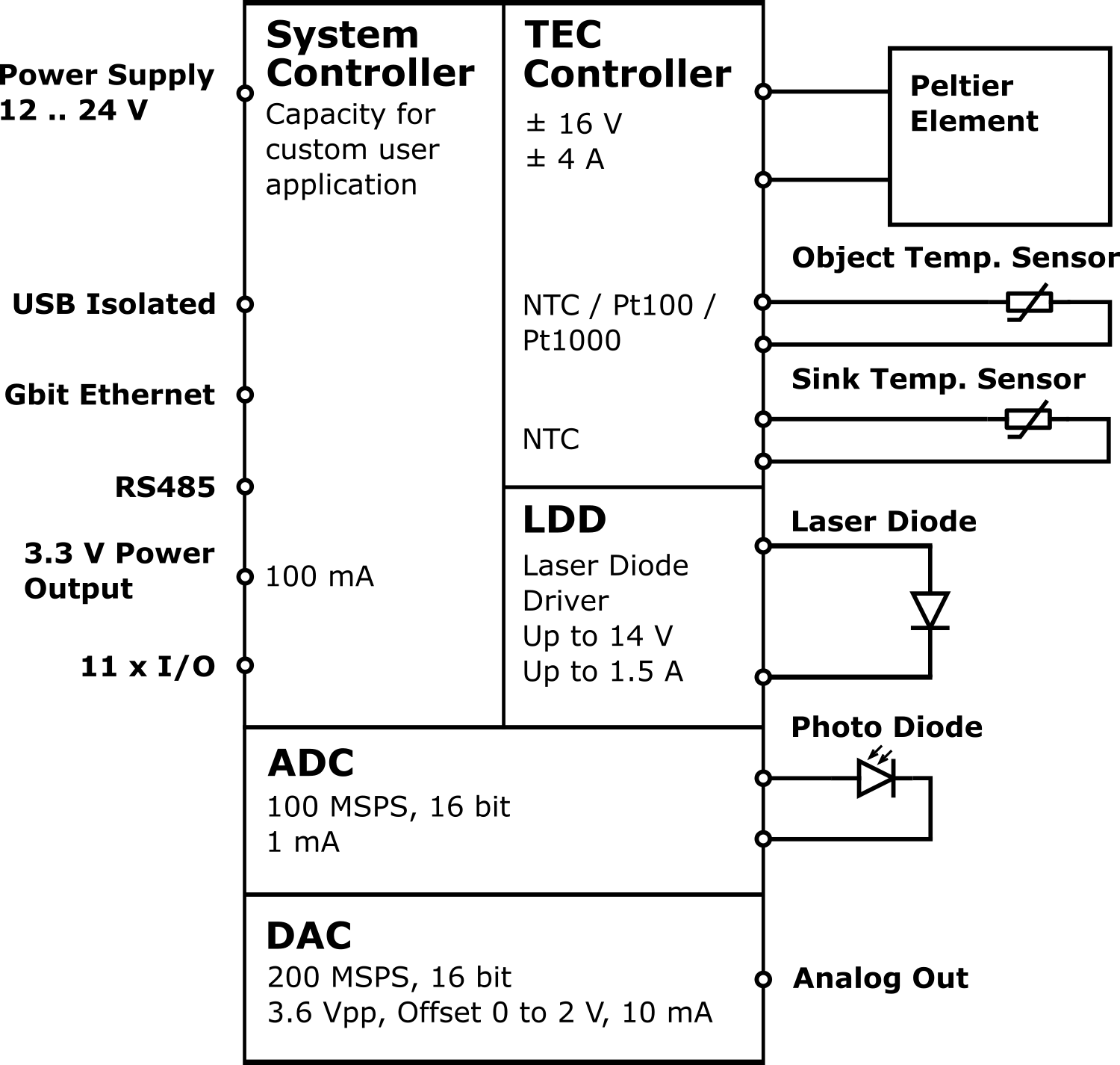 Meerstetter Ltc 1141 Qcl Controller Laser Diode Driver Circuit 1 Quantum Cascade With Integrated Tec Click To Enlarge Image Overview